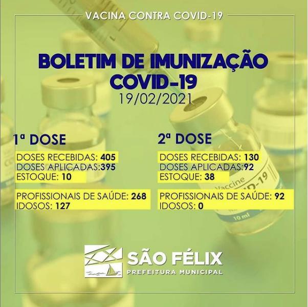 BOLETIM DE IMUNIZAÇÃO CONTRA A COVID-19