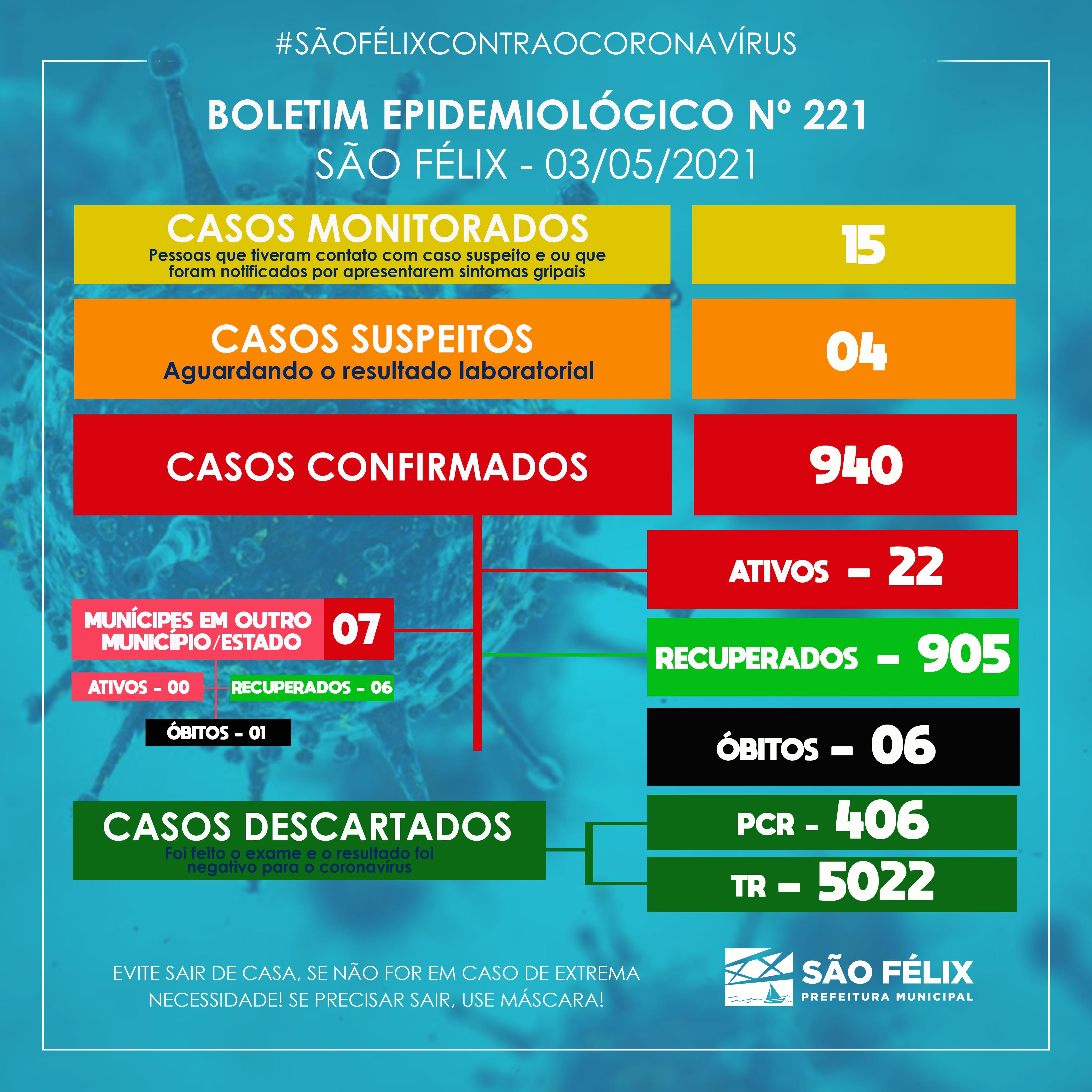 BOLETIM EPIDEMIOLÓGICO Nº 221